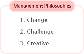 Management Philosophies,Change,Challenge, Creative