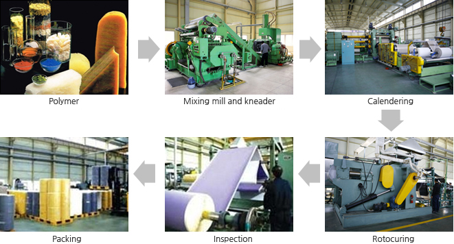 Polymer -> Mixing mill and kneader -> Calendering -> Rotocuring -> Inspection -> Packing