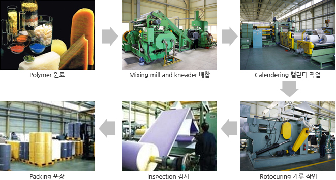 Polymer 원료 -> Mixing mill and kneader 배합 -> Calendering 캘린더 작업 -> Rotocuring 가류 작업 -> Inspection 검사 -> Packing 포장